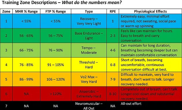 Table showing the different Functional Threshold Power zone and the physiological effects